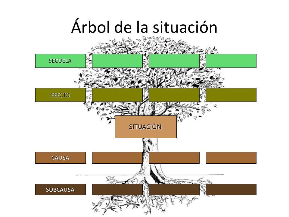 Árbol de la situación SECUELA EFECTO SITUACIÓN CAUSA SUBCAUSA