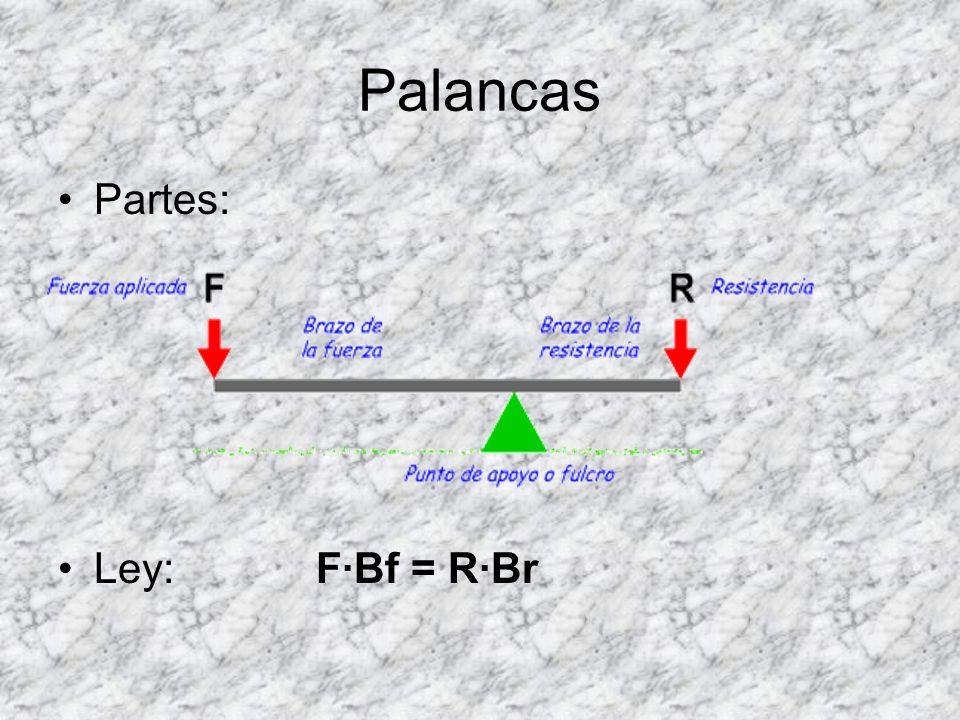 Palancas Partes: Ley: F·Bf = R·Br