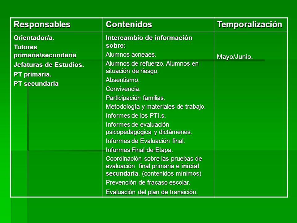 Responsables Contenidos Temporalización Orientador/a.