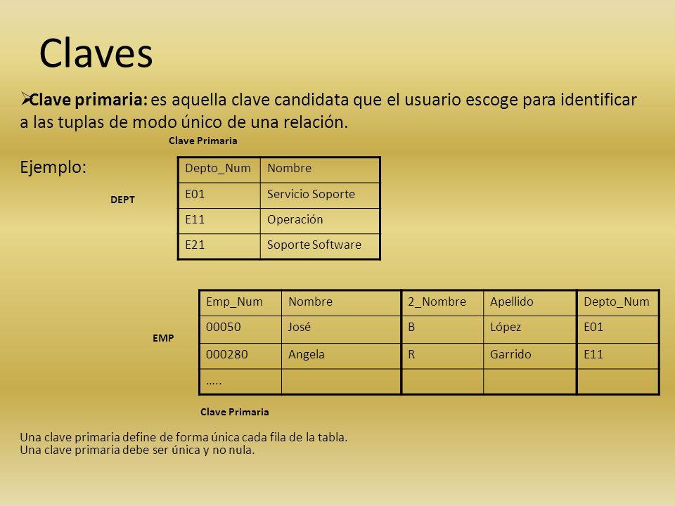 Claves Clave primaria: es aquella clave candidata que el usuario escoge para identificar a las tuplas de modo único de una relación.