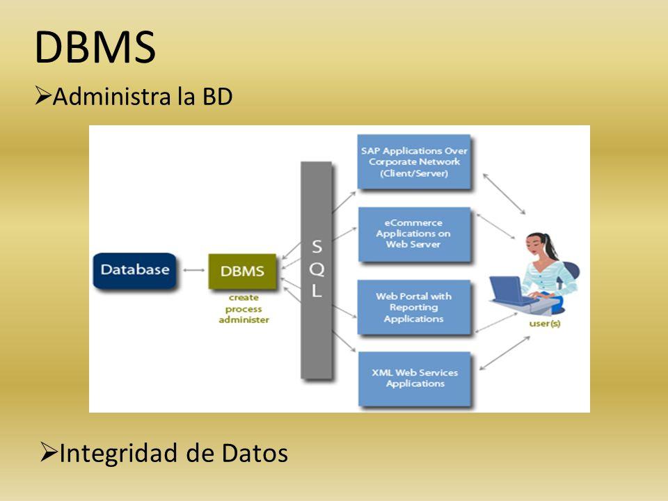 DBMS Administra la BD Integridad de Datos