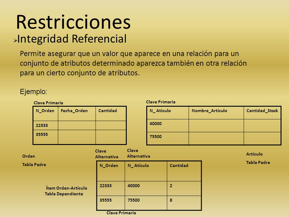 Restricciones Integridad Referencial.
