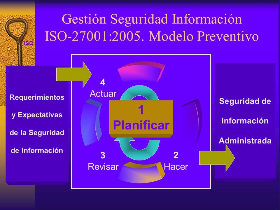 Gestión Seguridad Información ISO-27001:2005. Modelo Preventivo