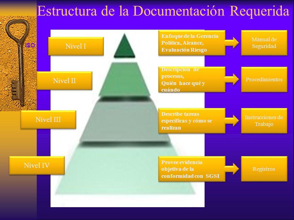 Estructura de la Documentación Requerida