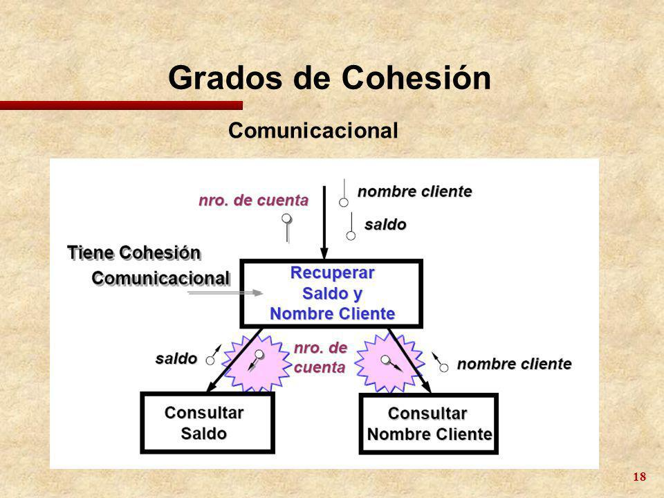 Grados de Cohesión Comunicacional