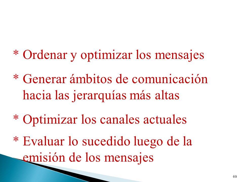 * Ordenar y optimizar los mensajes