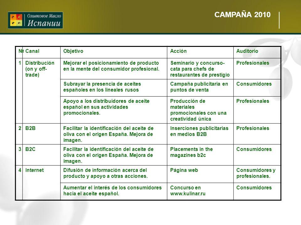 CAMPAÑA 2010 № Canal Objetivo Acción Auditorio 1