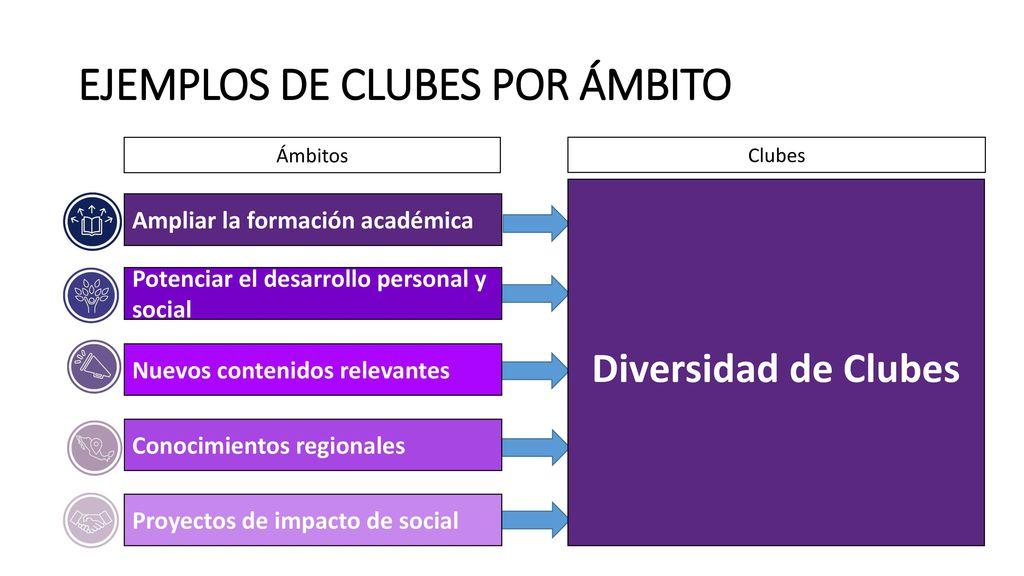 EJEMPLOS DE CLUBES POR ÁMBITO