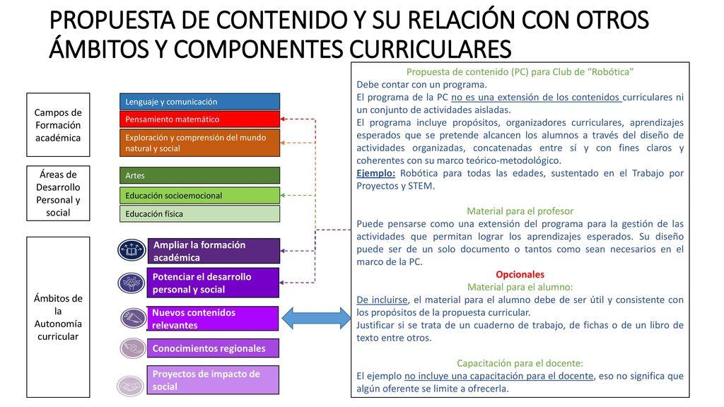 PROPUESTA DE CONTENIDO Y SU RELACIÓN CON OTROS ÁMBITOS Y COMPONENTES CURRICULARES