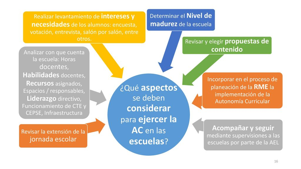 ¿Qué aspectos se deben considerar para ejercer la AC en las escuelas