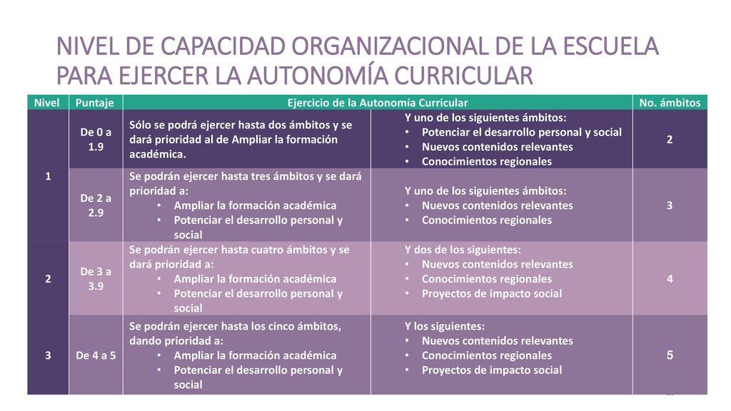 Ejercicio de la Autonomía Curricular