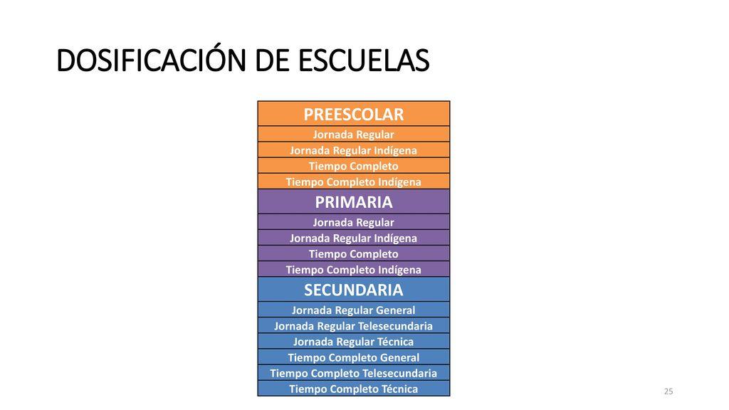DOSIFICACIÓN DE ESCUELAS