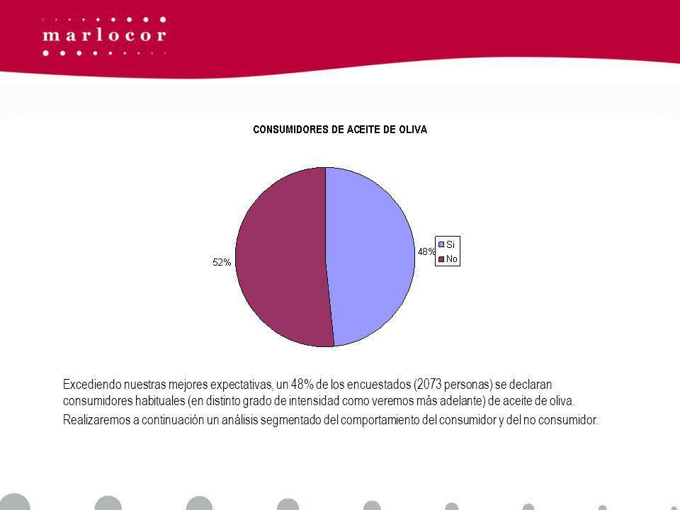 Excediendo nuestras mejores expectativas, un 48% de los encuestados (2073 personas) se declaran consumidores habituales (en distinto grado de intensidad como veremos más adelante) de aceite de oliva.