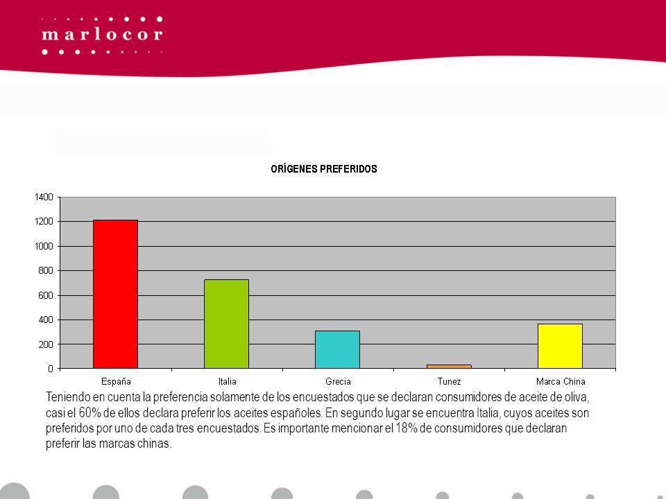 Teniendo en cuenta la preferencia solamente de los encuestados que se declaran consumidores de aceite de oliva, casi el 60% de ellos declara preferir los aceites españoles.