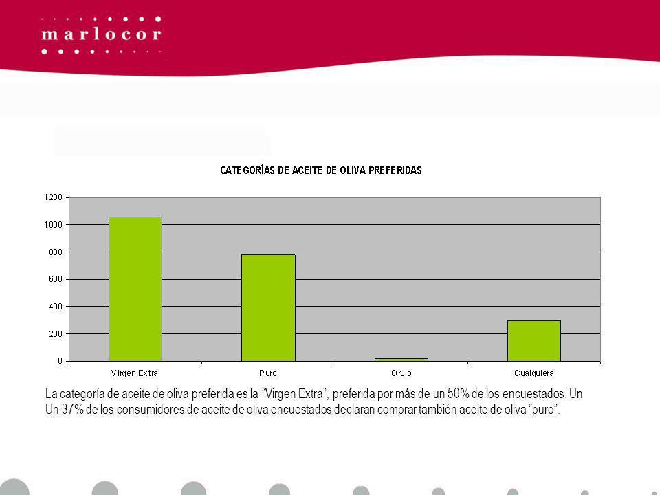 La categoría de aceite de oliva preferida es la Virgen Extra , preferida por más de un 50% de los encuestados.