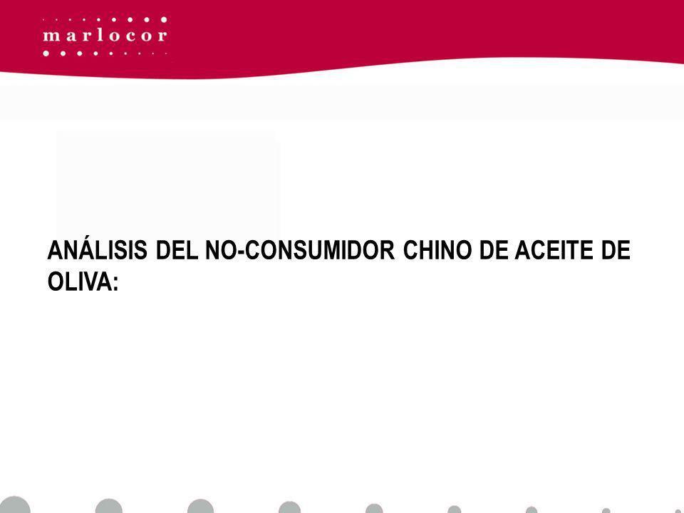 ANÁLISIS DEL NO-CONSUMIDOR CHINO DE ACEITE DE OLIVA: