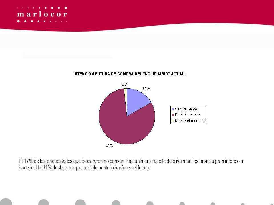 El 17% de los encuestados que declararon no consumir actualmente aceite de oliva manifestaron su gran interés en hacerlo.