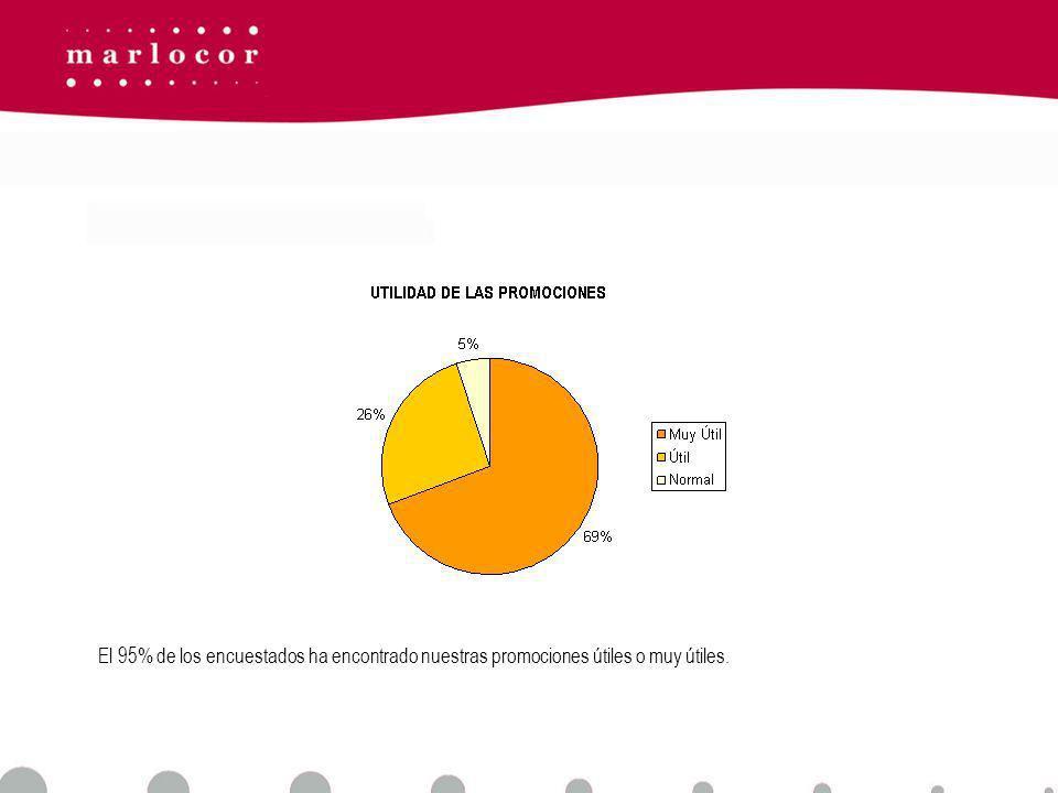 El 95% de los encuestados ha encontrado nuestras promociones útiles o muy útiles.