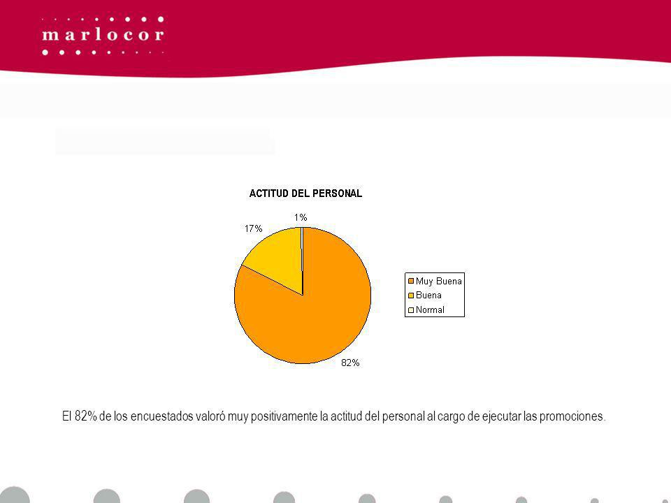 El 82% de los encuestados valoró muy positivamente la actitud del personal al cargo de ejecutar las promociones.