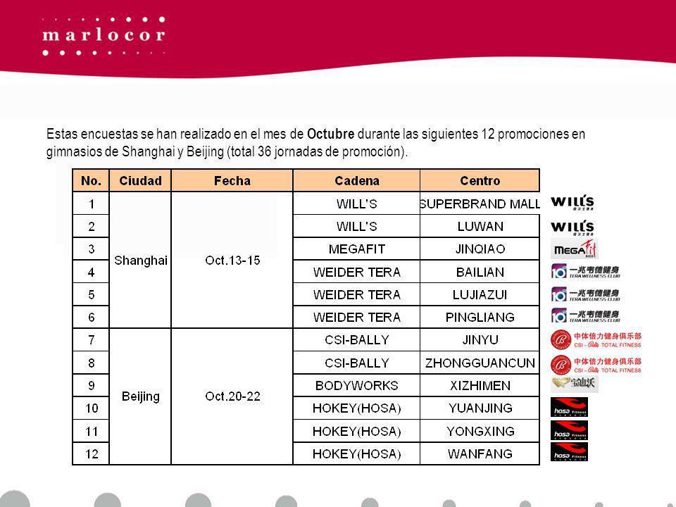 Estas encuestas se han realizado en el mes de Octubre durante las siguientes 12 promociones en gimnasios de Shanghai y Beijing (total 36 jornadas de promoción).