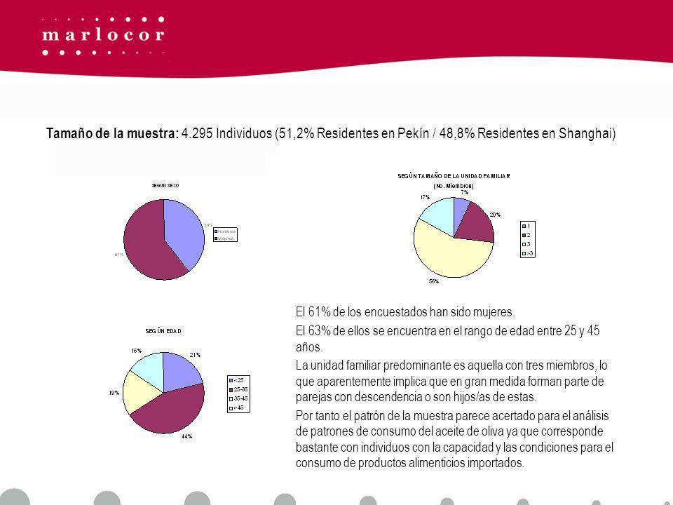 Tamaño de la muestra: 4.295 Individuos (51,2% Residentes en Pekín / 48,8% Residentes en Shanghai)