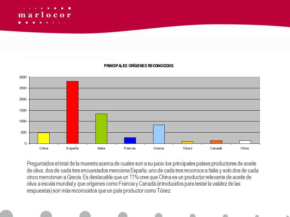 Preguntados el total de la muestra acerca de cuales son a su juicio los principales países productores de aceite de oliva, dos de cada tres encuestados menciona España, uno de cada tres reconoce a Italia y solo dos de cada cinco mencionan a Grecia.