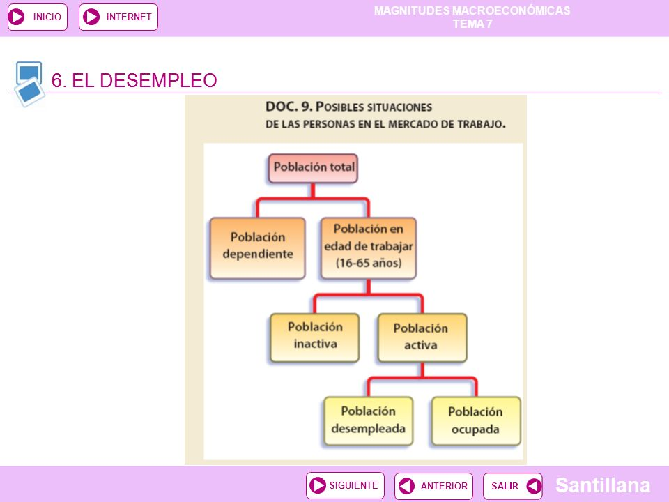 6. EL DESEMPLEO 6. EL DESEMPLEO