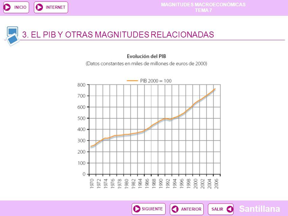 3. EL PIB Y OTRAS MAGNITUDES RELACIONADAS