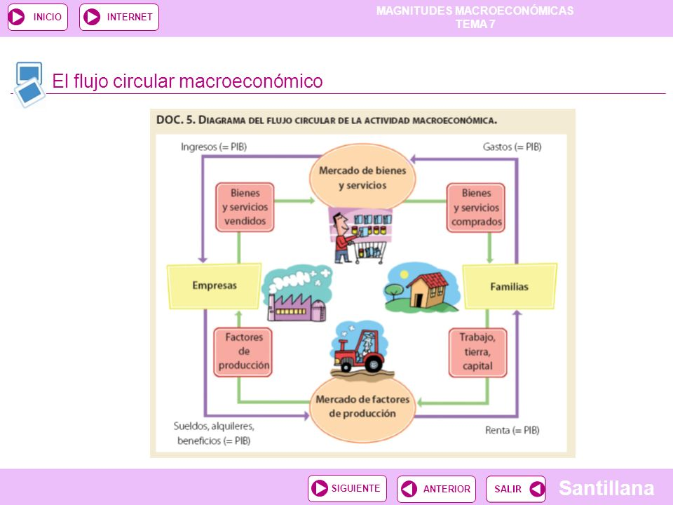 El flujo circular macroeconómico