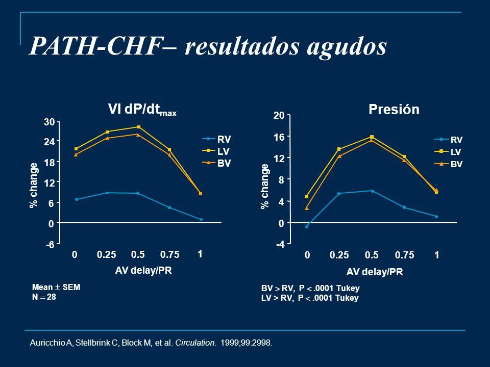 PATH-CHF– resultados agudos