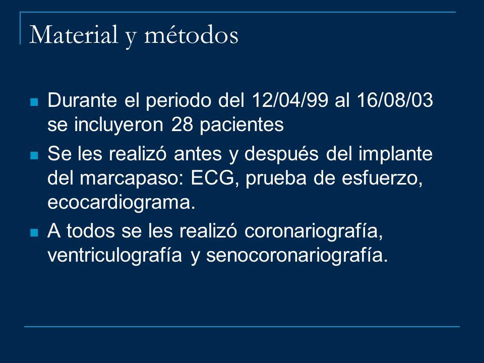 Material y métodos Durante el periodo del 12/04/99 al 16/08/03 se incluyeron 28 pacientes.