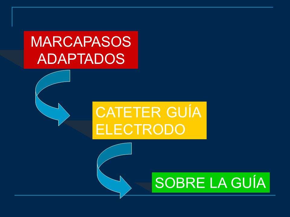 MARCAPASOS ADAPTADOS CATETER GUÍA ELECTRODO SOBRE LA GUÍA