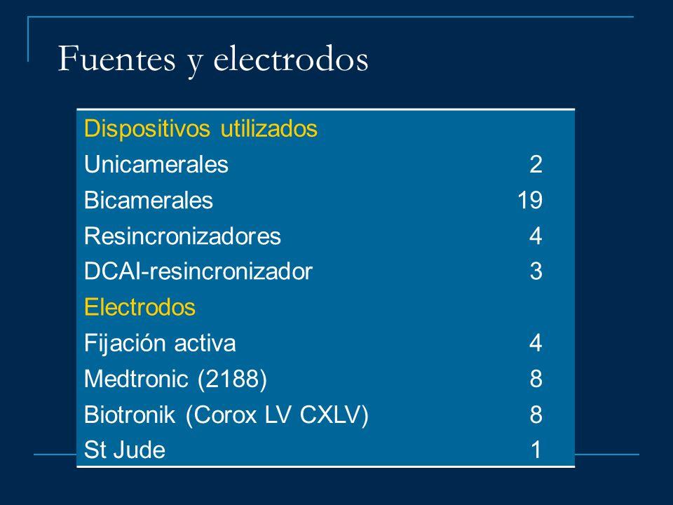 Fuentes y electrodos Dispositivos utilizados Unicamerales 2