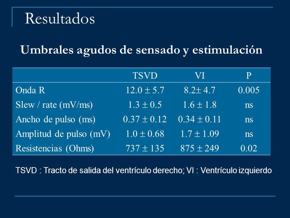 Resultados Umbrales agudos de sensado y estimulación TSVD VI P Onda R