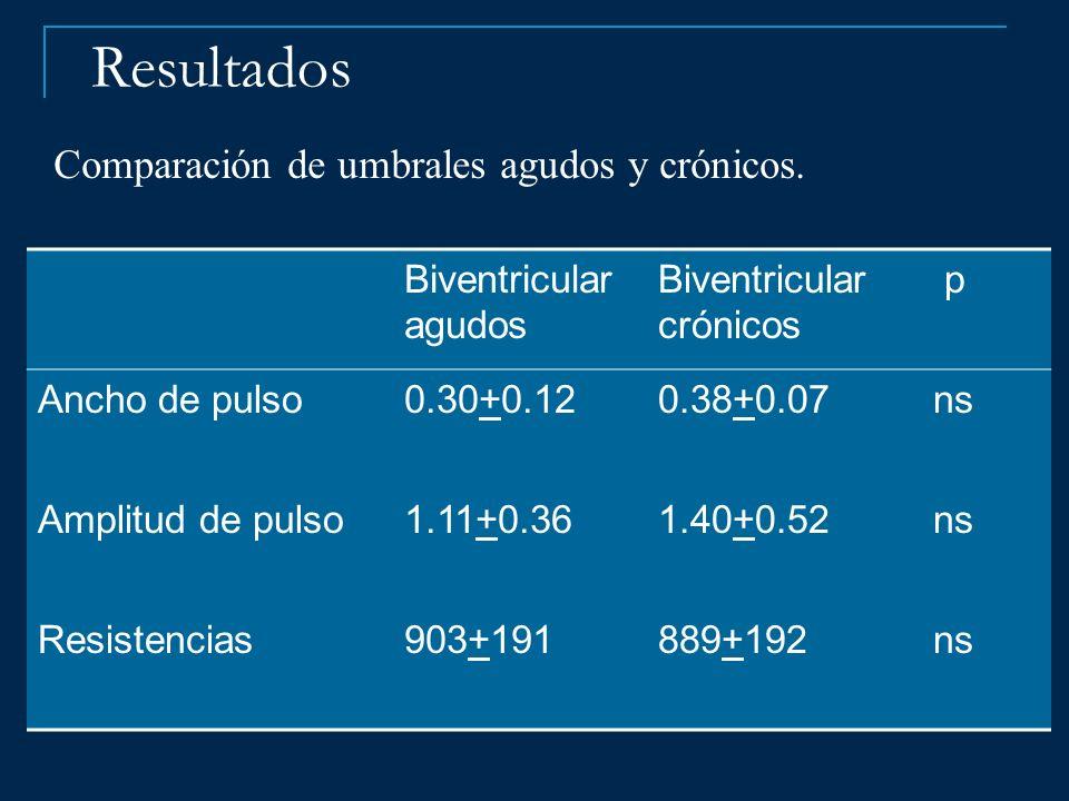 Resultados Comparación de umbrales agudos y crónicos.