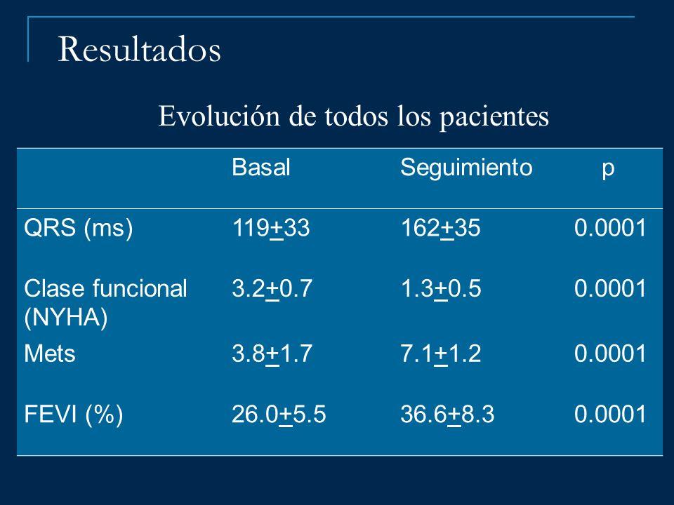 Resultados Evolución de todos los pacientes Basal Seguimiento p