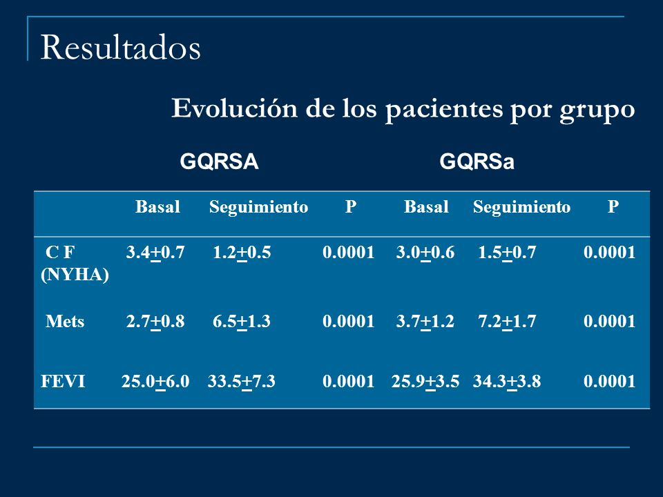 Resultados Evolución de los pacientes por grupo GQRSA GQRSa Basal