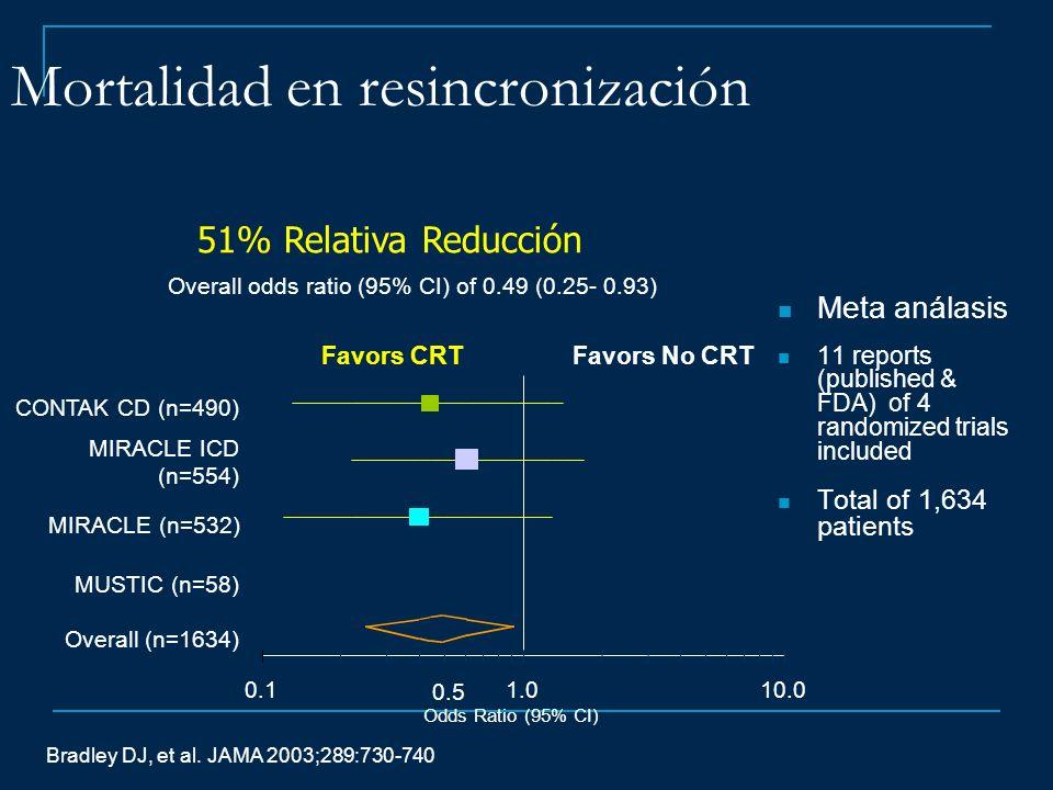 Mortalidad en resincronización