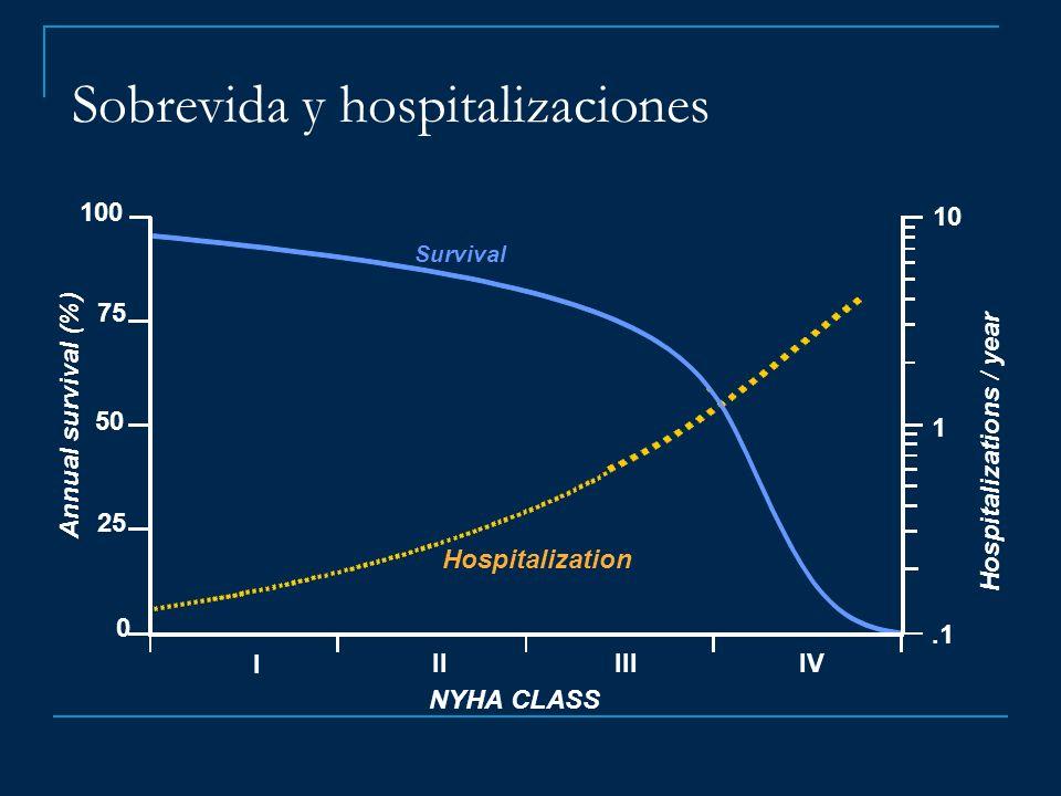 Sobrevida y hospitalizaciones