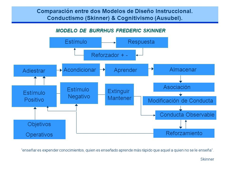 MODELO DE BURRHUS FREDERIC SKINNER