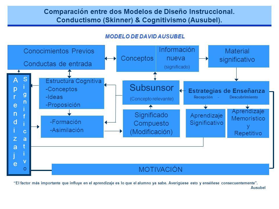 MODELO DE DAVID AUSUBEL