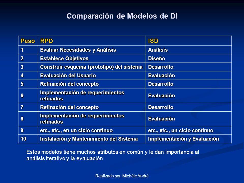Comparación de Modelos de DI