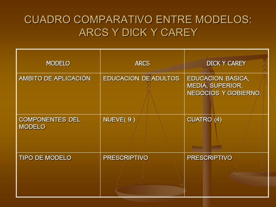 CUADRO COMPARATIVO ENTRE MODELOS: ARCS Y DICK Y CAREY