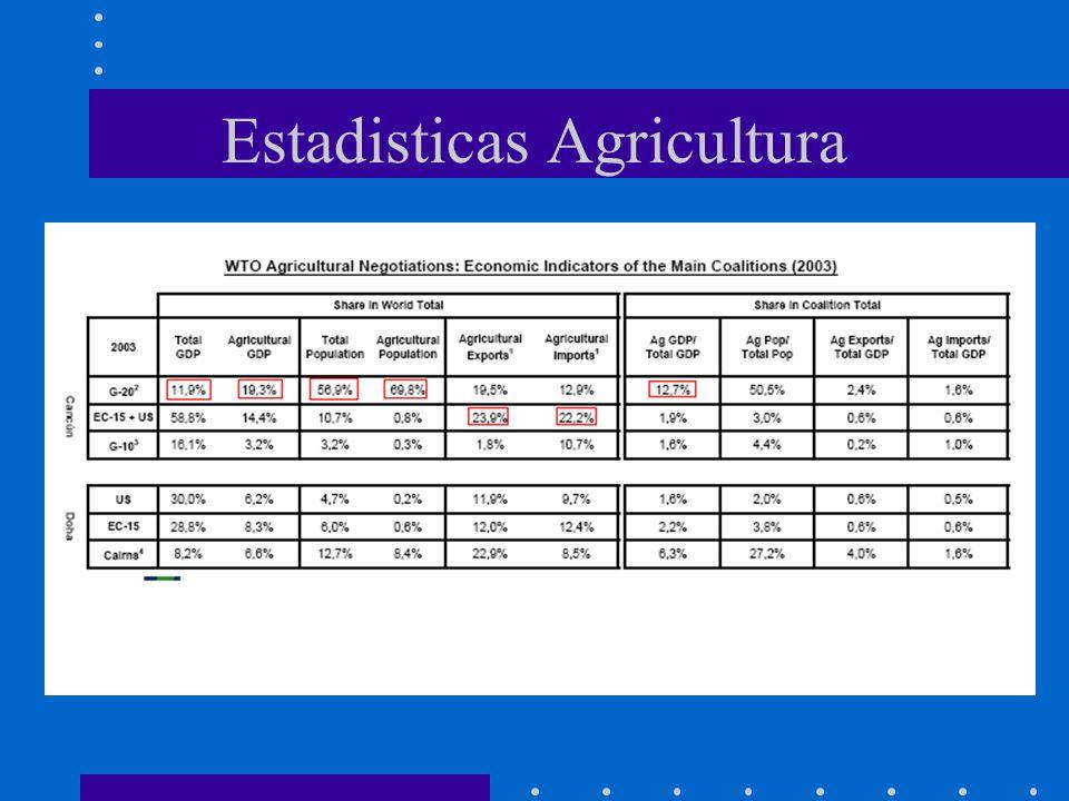 Estadisticas Agricultura