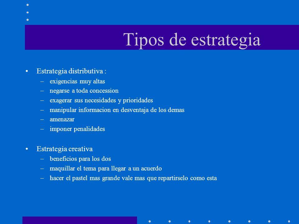 Tipos de estrategia Estrategia distributiva : Estrategia creativa