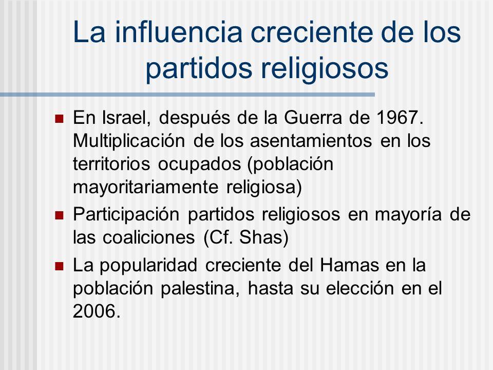 La influencia creciente de los partidos religiosos