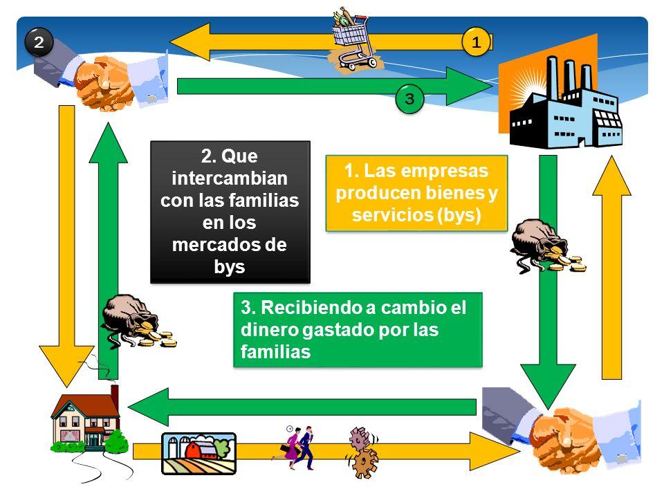 2. Que intercambian con las familias en los mercados de bys