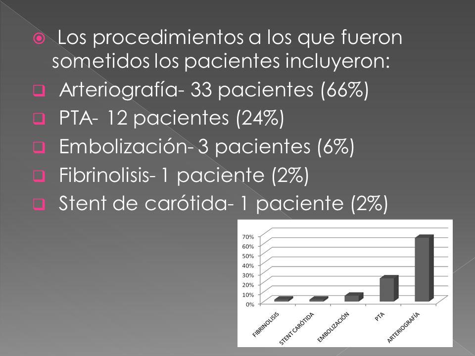 Los procedimientos a los que fueron sometidos los pacientes incluyeron: