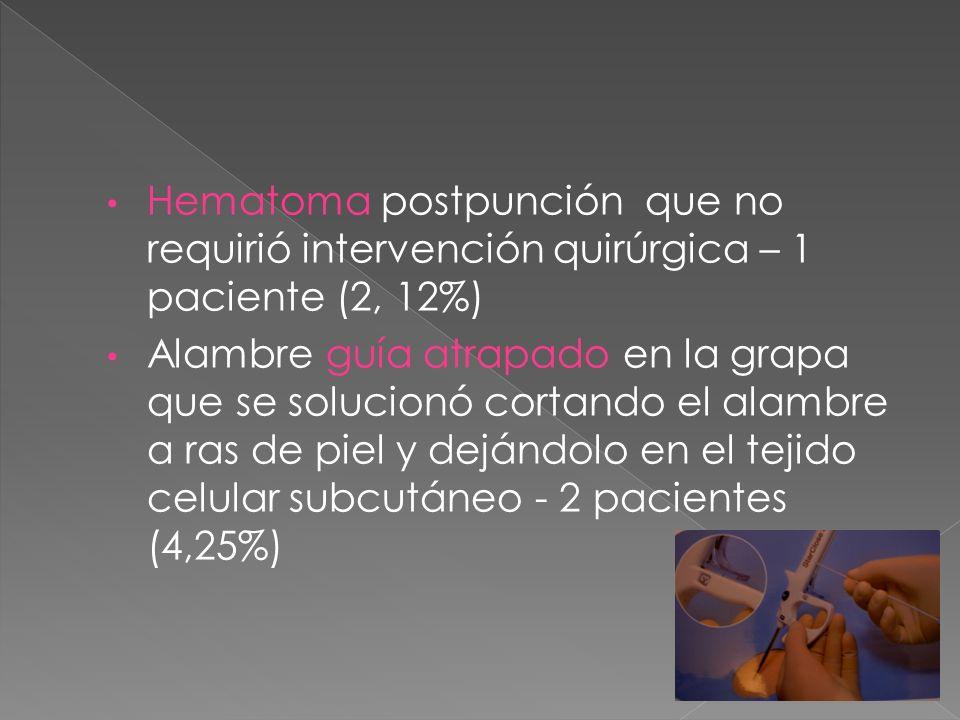 Hematoma postpunción que no requirió intervención quirúrgica – 1 paciente (2, 12%)