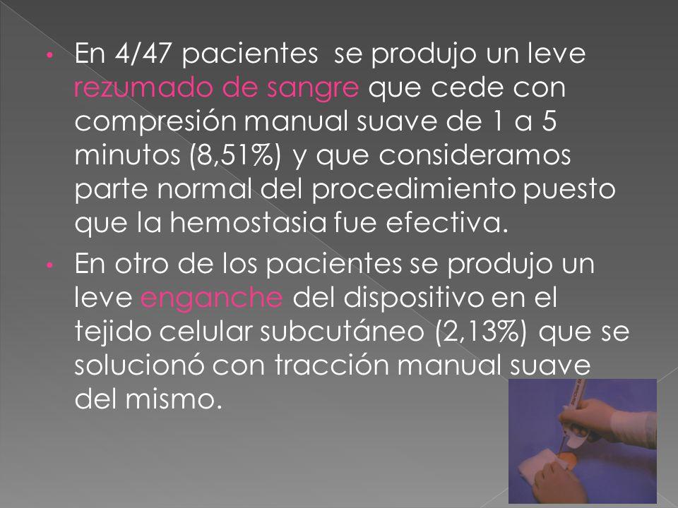 En 4/47 pacientes se produjo un leve rezumado de sangre que cede con compresión manual suave de 1 a 5 minutos (8,51%) y que consideramos parte normal del procedimiento puesto que la hemostasia fue efectiva.